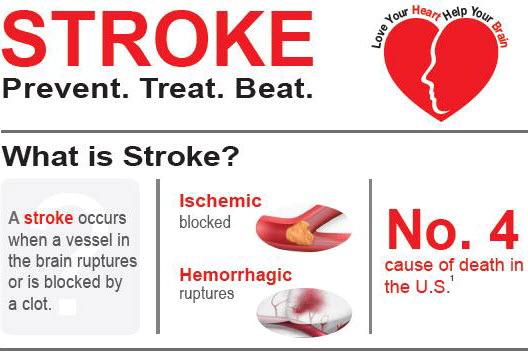 apa itu stroke